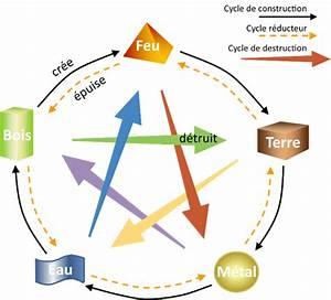 cycle des elements feng shui With le feng shui et les couleurs 1 les 5 elements le cycle productif