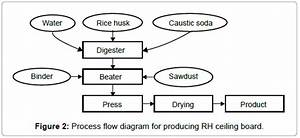 Recycling Of Rice Husk Into A Locally