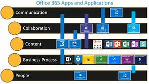 Blog  U2013 Office 365 Apps And Applications