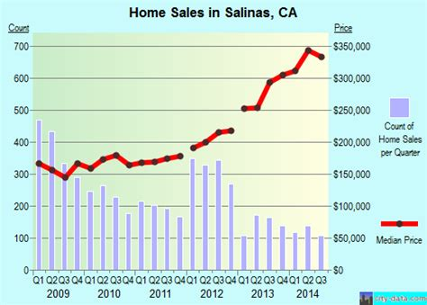 China Garden Lehigh Acres Fl by Salinas California Ca 93901 93905 Profile Population