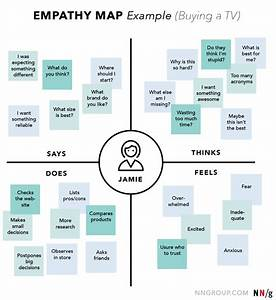 Empathy Mapping  A Guide To Getting Inside A User U0026 39 S Head