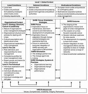 Conceptual Framework Of Strategic Human Resource