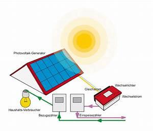 Leistung Berechnen Wechselstrom : fotovoltaik ~ Themetempest.com Abrechnung