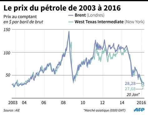 prix le a petrole chute du prix du p 233 trole pourquoi l opep peut exploser challenges fr