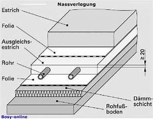 Estrichaufbau Mit Fußbodenheizung : fu bodenheizung shkwissen haustechnikdialog ~ Michelbontemps.com Haus und Dekorationen