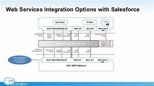 Integrating Sis U2019s With Salesforce  An Accidental