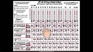 Pedal Steel Basics  6 - Diagram All Keys