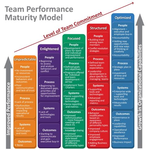 High Performance Teams Maturity Model Shared Goal Google