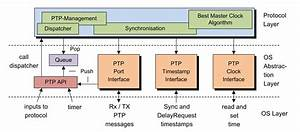 Ptp    Ieee 1588 Protocol Software