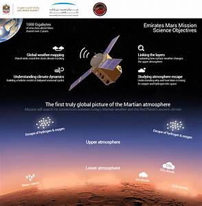 UAE Mission to Mars
