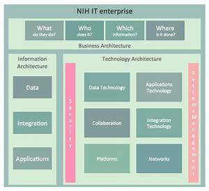Information Technology Architecture