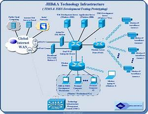 ISBS Development and Management Infrastructure