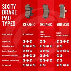 Sixity Brake Pad Selection Guide