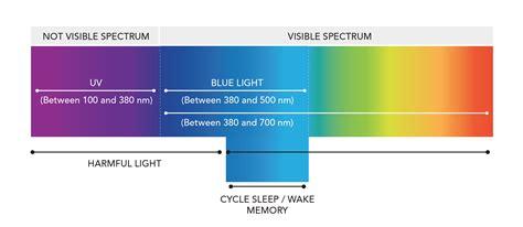 blue light wavelength safer 171 dai optical industries