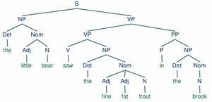 How To Make Diagramming Sentences Fun    Elateachers