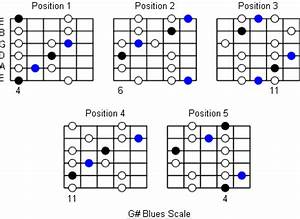 G  Blues Scale  Note Information And Scale Diagrams For