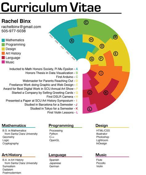 data visualization senior thesis rachelbinx