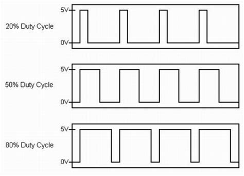 Arduino Pwm Pulse Width Modulation Tutorials