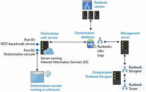 Orchestrator Overview