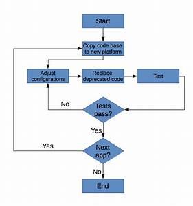 Anrosol  U0026gt  Process
