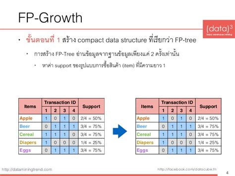 Practical Data Mining Fpgrowth