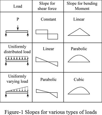 Definition Shear Moment Diagrams Chegg