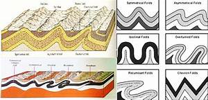 Fold Mountains  U0026 Block Mountains  Most Important Types Of
