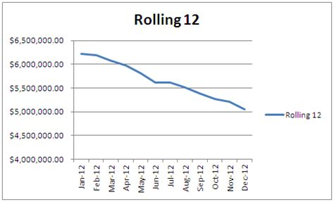 Trailing 12 Month Chart Excel Template by Forecast Your Business Future Use Rolling 12 Months To