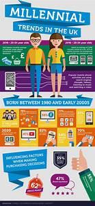 Uk Online Shop : millennials and online shopping uk infographic channl sell more online ~ Orissabook.com Haus und Dekorationen