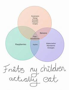 Too Fond Of Books  The Venn Diagrams Of Children