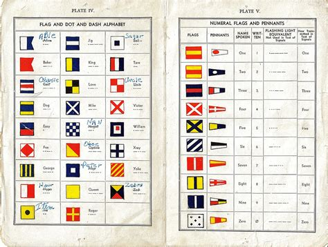Boat Communication Flags by Indicator Loop Stations