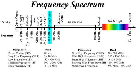 vhf vs uhf range the mars microrover radio