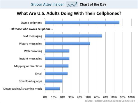 cell phone for by owner chart of the day barely a quarter of cellphone owners use