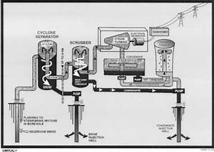 Geothermal Process Diagram Showing Production Wells