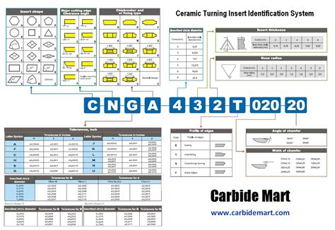 Cutting Tool Identification Systems from Carbide Mart