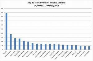 Top 20 Most Stolen Vehicles Obsessive Vehicle Security