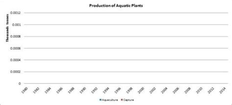 fao fisheries aquaculture country profile