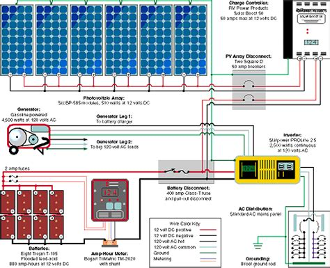 rv solar electric systems