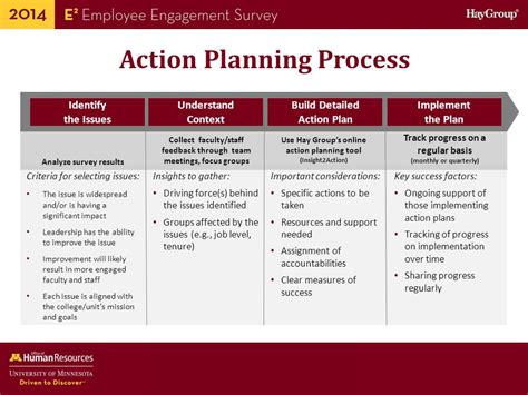 guide  employee engagement survey data  action