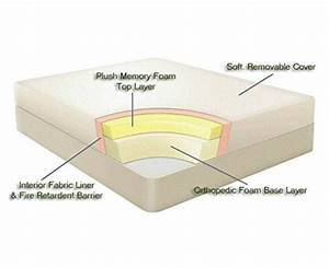 difference between memory foam mattress and regular mattress With difference between foam and spring mattress