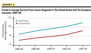 Cancer care in the U.S. versus Europe: Is more necessarily ...