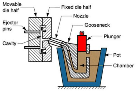 Die Casting 101 Hot Chamber Vs Cold Chamber Blog