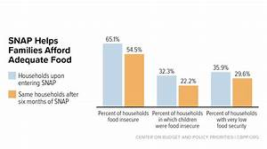 Food Stamp Benefit Chart Chart Book Snap Helps Struggling Families Put Food On The