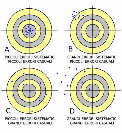 Systematic Error Random Errors Difference Between Systemic