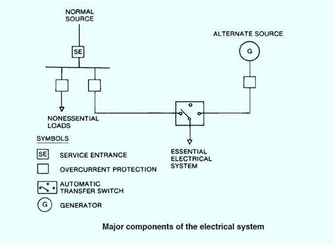 electrical distribution systems  hospitals electrical knowhow