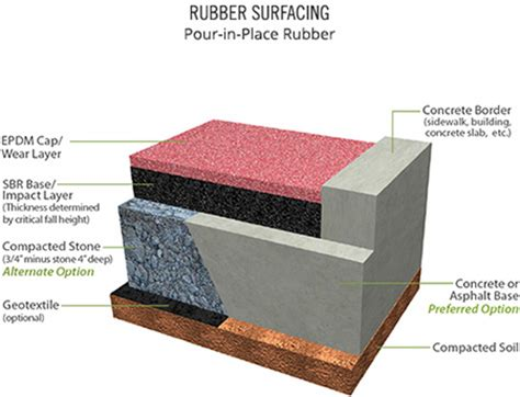 poured rubber flooring suppliers rubber mulch poured in place rubber playground surfaces