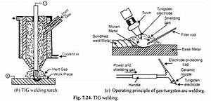 Tungsten Inert Gas Welding  Tig   Process  Uses And Advantages