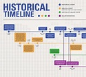 Historical Timeline Templates   4+ Free PDF, Excel & Word