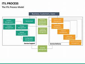 Itil Process Powerpoint Template
