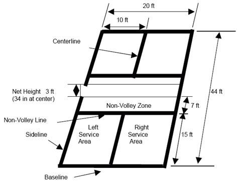 court dimensions court dimentions pickleballnaplesfl